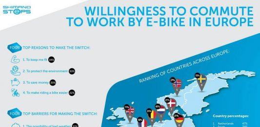 La movilidad urbana en coche genera billones de gastos anuales, frente a los beneficios de moverse en bicicleta o a pie - Imagen archivo
