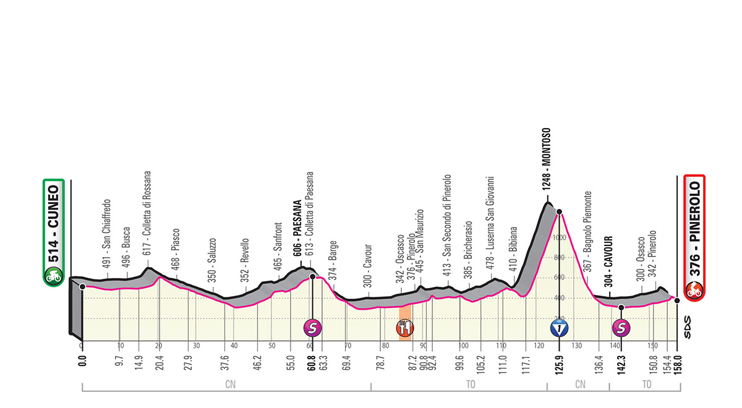 Perfil etapa 12 del giro de italia 2019