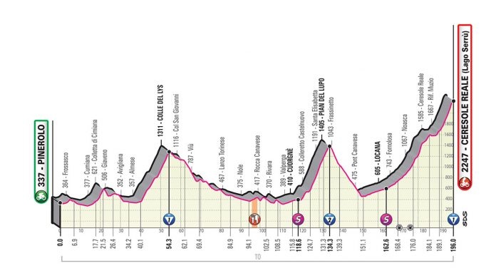 Perfil etapa 13 del giro de italia 2019