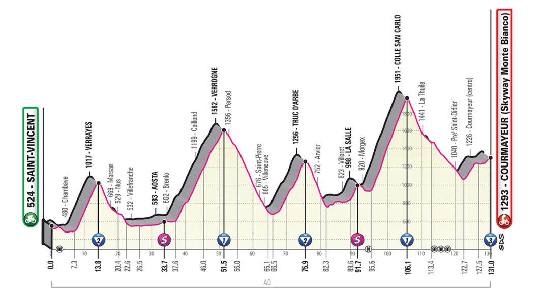 Perfil etapa 14 del giro de italia 2019