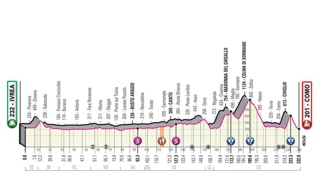 Perfil etapa 15 del giro de italia 2019