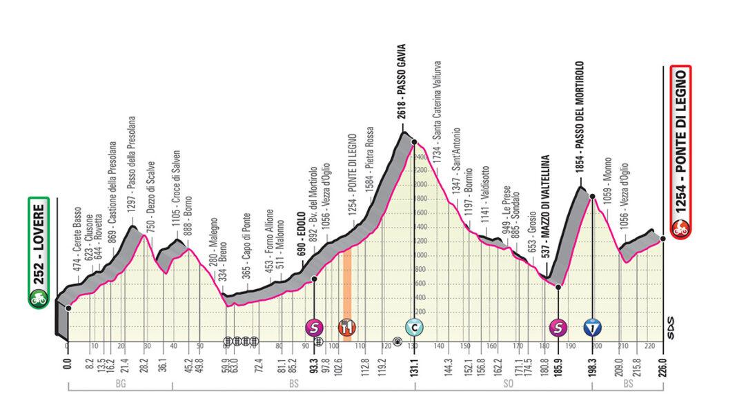 Perfil etapa 16 del giro de italia 2019