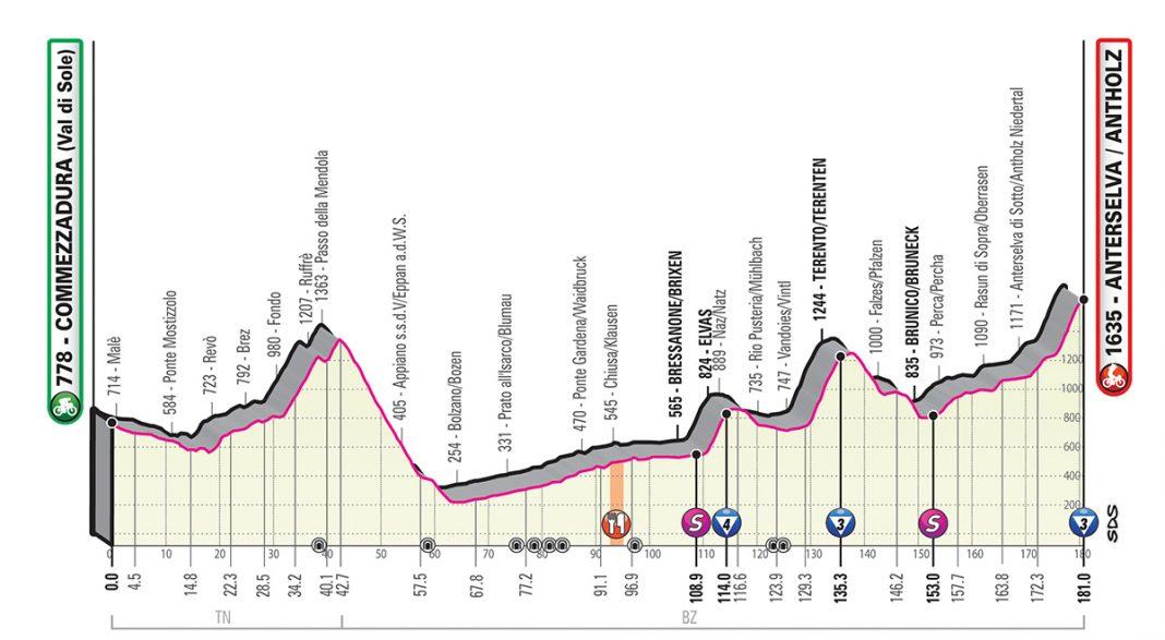 Perfil etapa 17 del giro de italia 2019