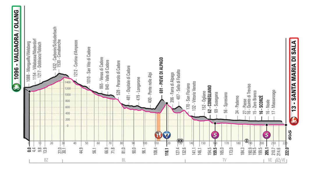 Perfil etapa 18 del giro de italia 2019