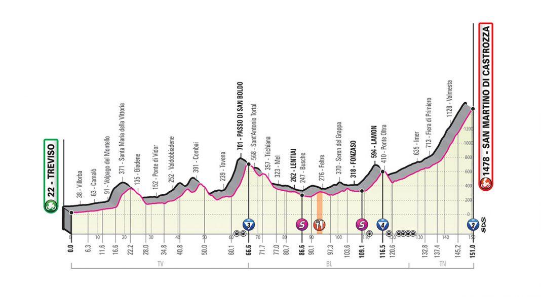 Perfil etapa 19 del giro de italia 2019