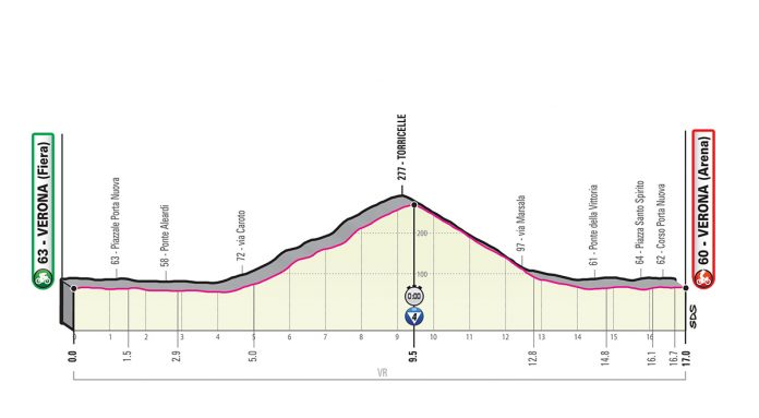 Perfil etapa 21 del giro de italia 2019