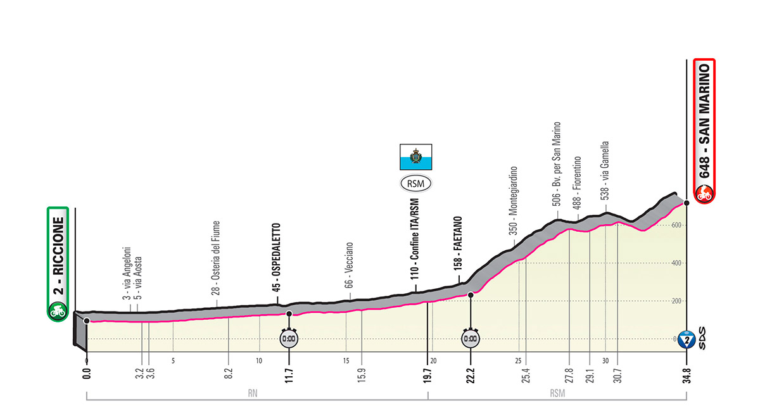 Perfil etapa 9 del giro de italia 2019