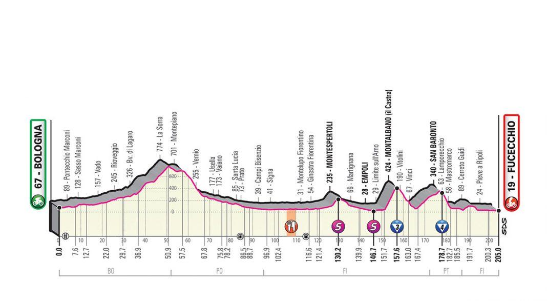 Perfil etapa 2 del giro de italia 2019