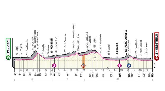 Perfil etapa 3 del giro de italia 2019