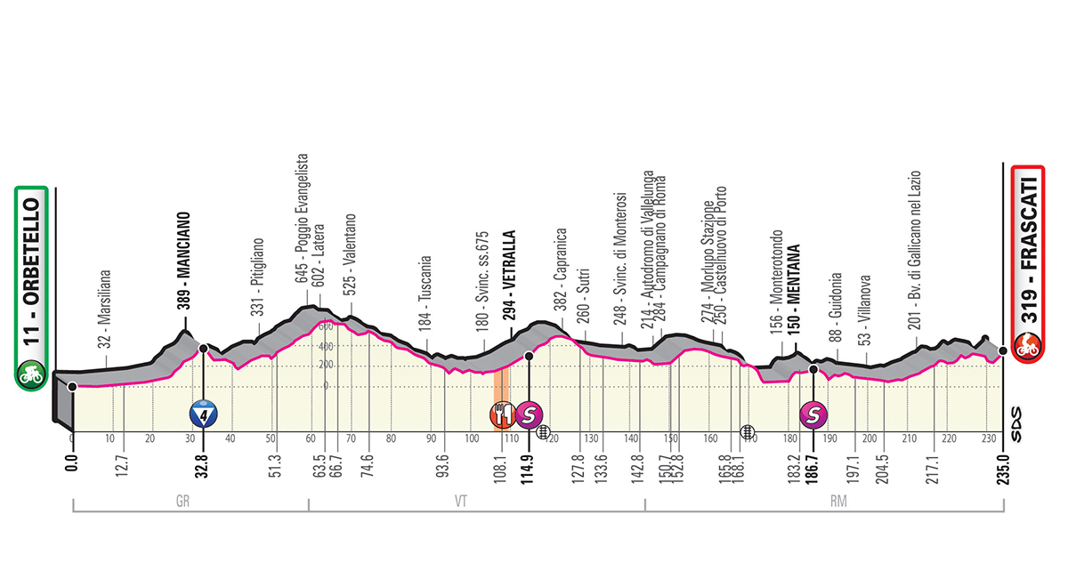 Perfil etapa 4 del giro de italia 2019