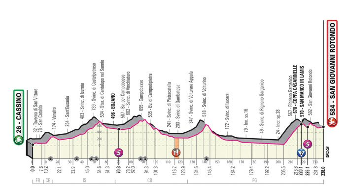 Perfil etapa 6 del giro de italia 2019