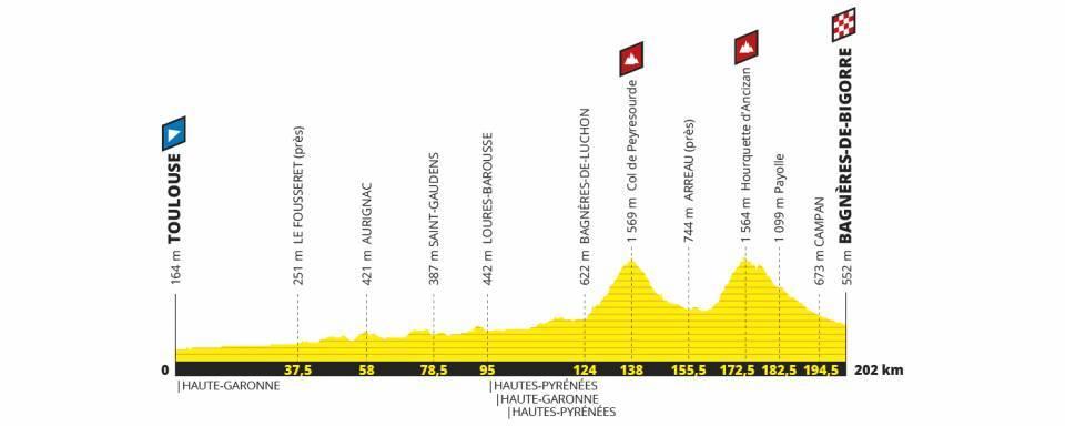 Perfil de la etapa 12 del Tour de Francia 2019