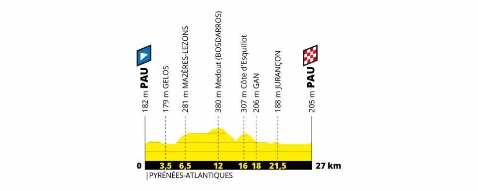 Perfil de la etapa 13 del Tour de Francia 2019