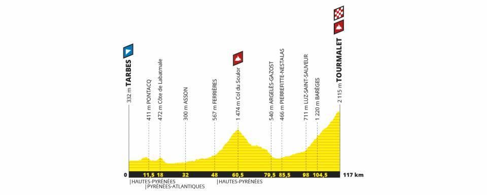 Perfil de la Etapa 14 del Tour de Francia 2019