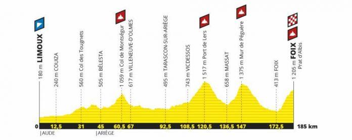 etapa 15 del tour de francia 2019
