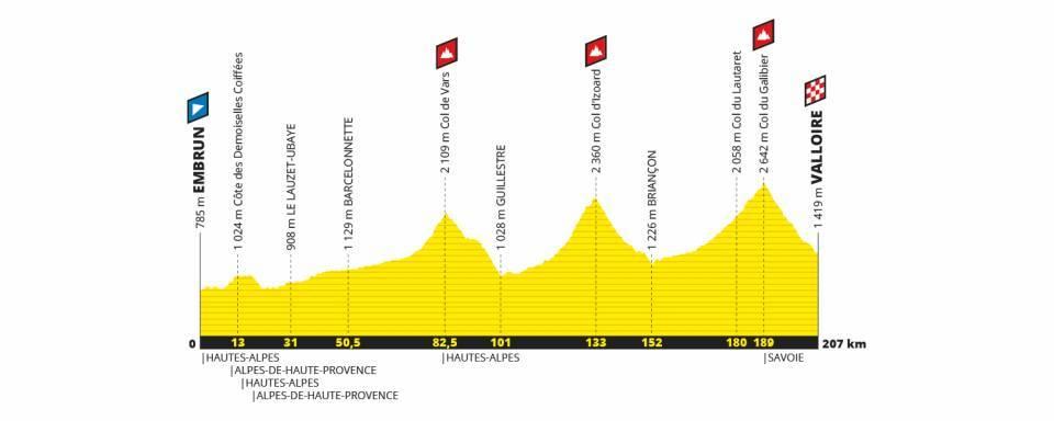 Etapa 18 del Tour de Francia 2019