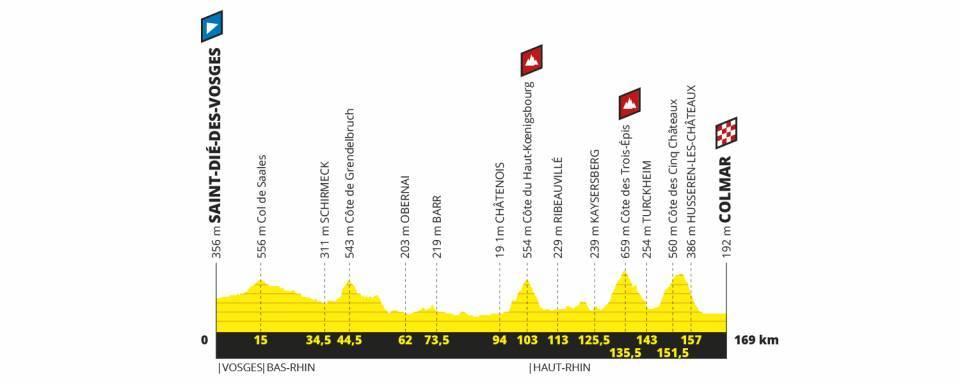 etapa 5 tour de francia 2019