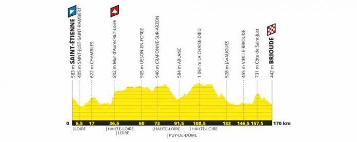 perfil de la etapa 9 del Tour de Francia 2019