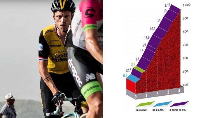 septima etapa de la vuelta ciclista a españa