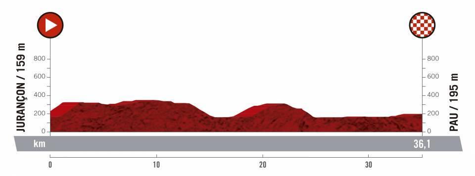 etapa 10 de la vuelta ciclista a España 2019
