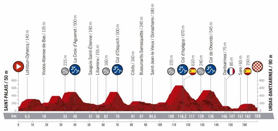 etapa 11 de la vuelta ciclista a España 2019