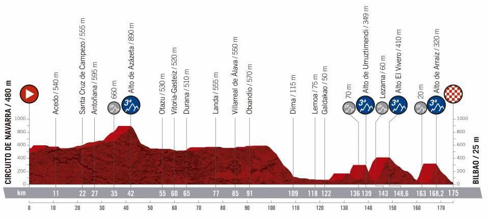 etapa 12 de la vuelta ciclista a España 2019
