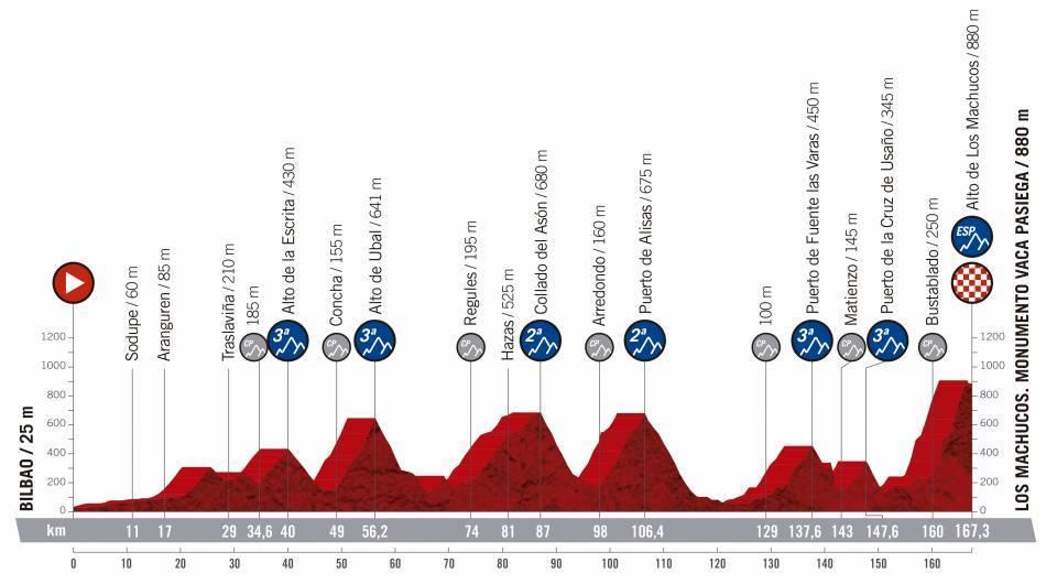 etapa 13 de la vuelta ciclista a España 2019