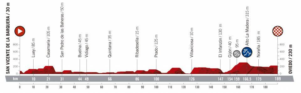 etapa 14 de la vuelta ciclista a España 2019