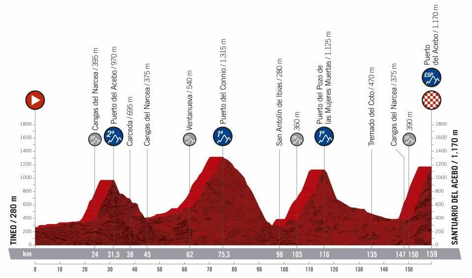 etapa 15 de la vuelta ciclista a España 2019