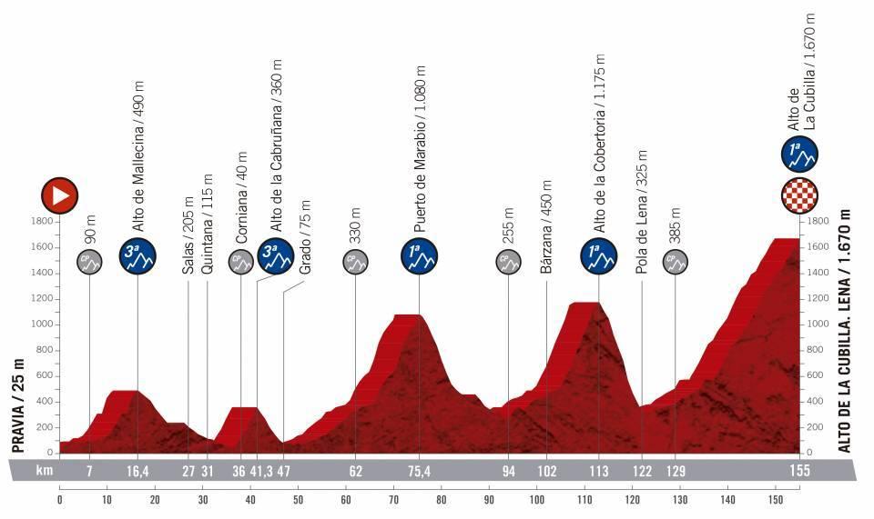 etapa 16 de la vuelta ciclista a España 2019