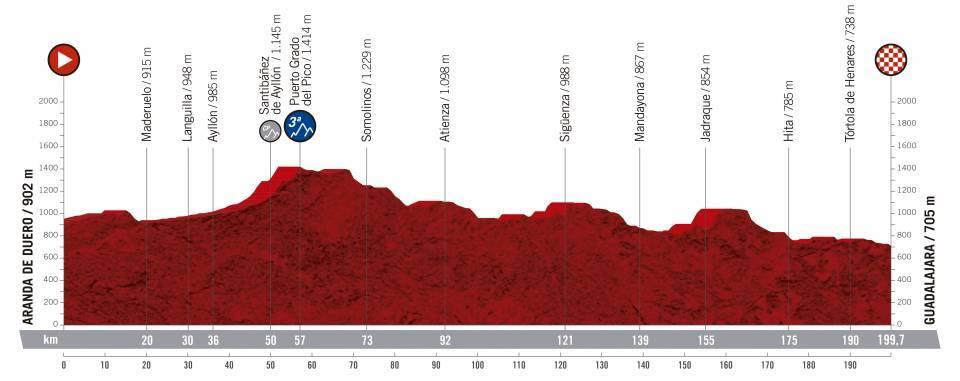 etapa 17 de la vuelta ciclista a España 2019