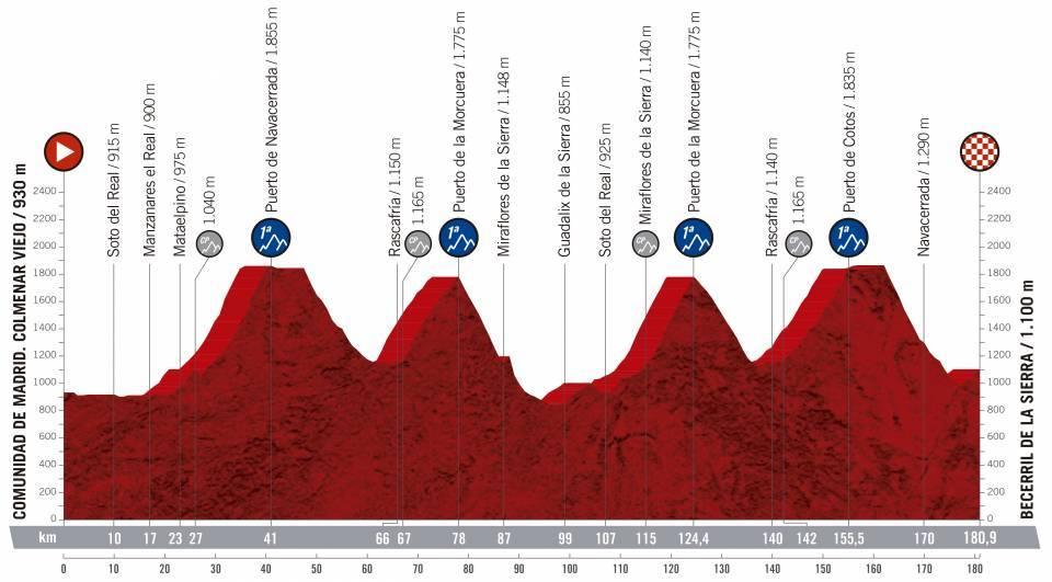 etapa 18 de la vuelta ciclista a España 2019