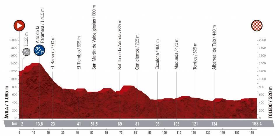 etapa 19 de la vuelta ciclista a España 2019