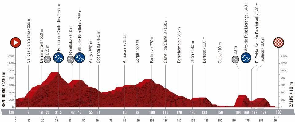 etapa 2 de la vuelta ciclista a España 2019