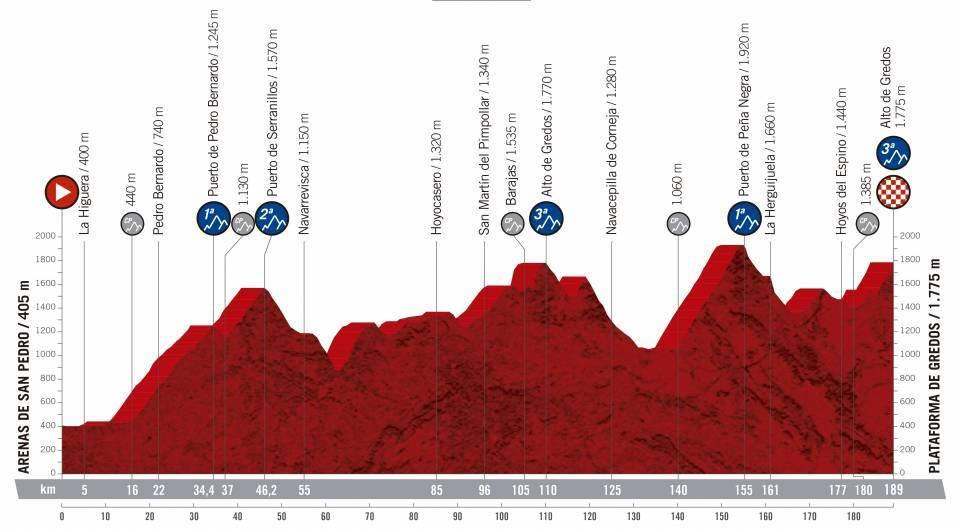 etapa 20 de la vuelta ciclista a España 2019