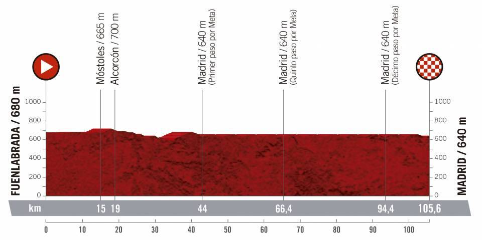 etapa 21 de la vuelta ciclista a España 2019