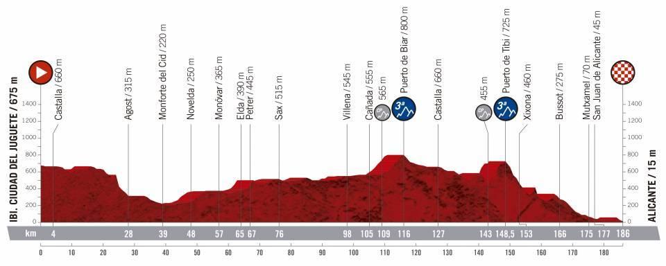 etapa 3 de la vuelta ciclista a España 2019