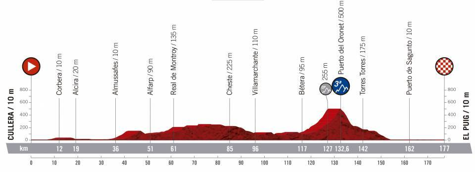 etapa 4 de la vuelta ciclista a España 2019