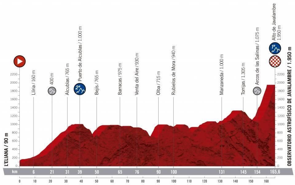 etapa 5 de la vuelta ciclista a España 2019