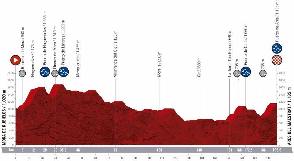 etapa 6 de la vuelta ciclista a España 2019