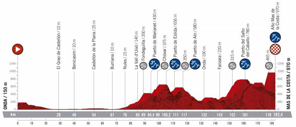 etapa 7 de la vuelta ciclista a España 2019