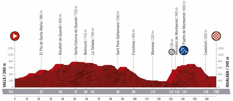 etapa 8 de la vuelta ciclista a España 2019