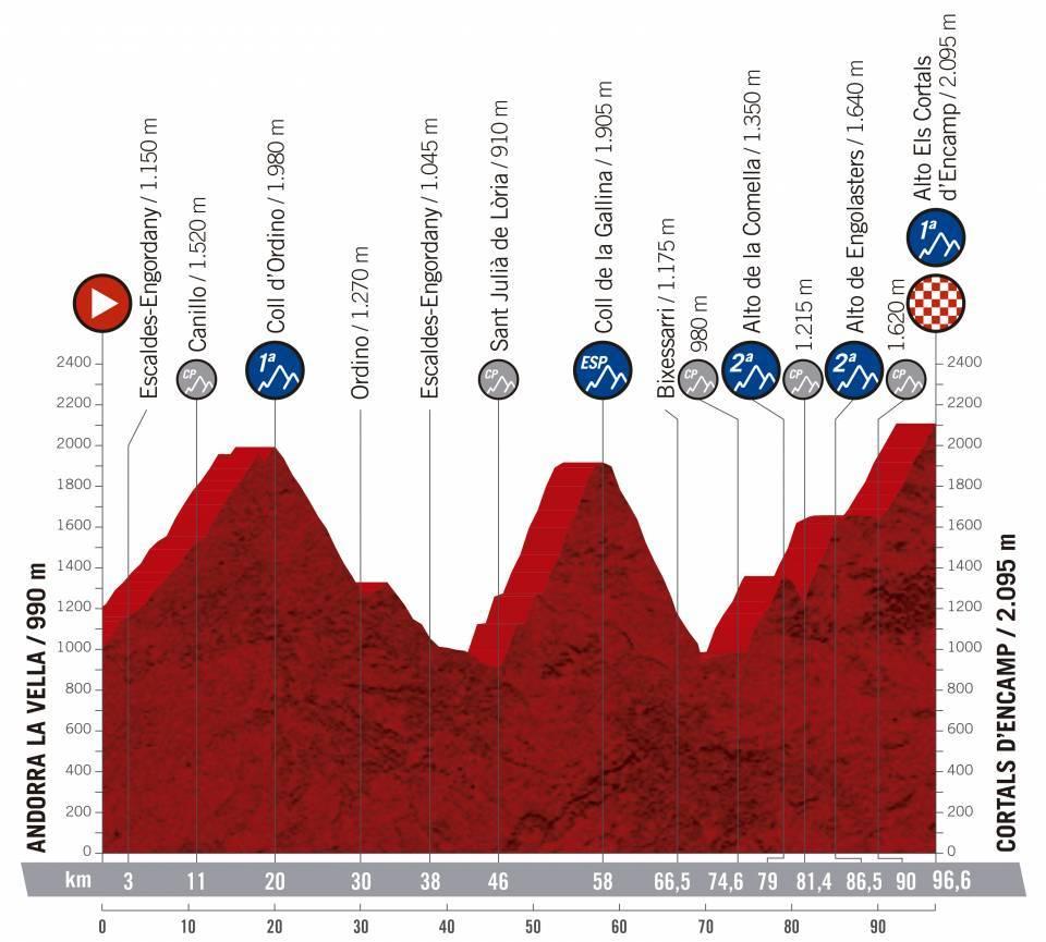 etapa 9 de la vuelta ciclista a España 2019