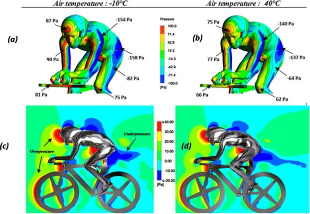 mapa de presión aplicada en el cuerpo del ciclista
