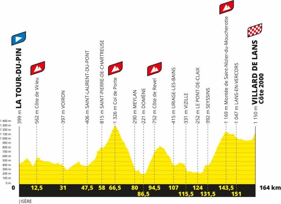 Perfil de la etapa 16 del tour de francia 2020