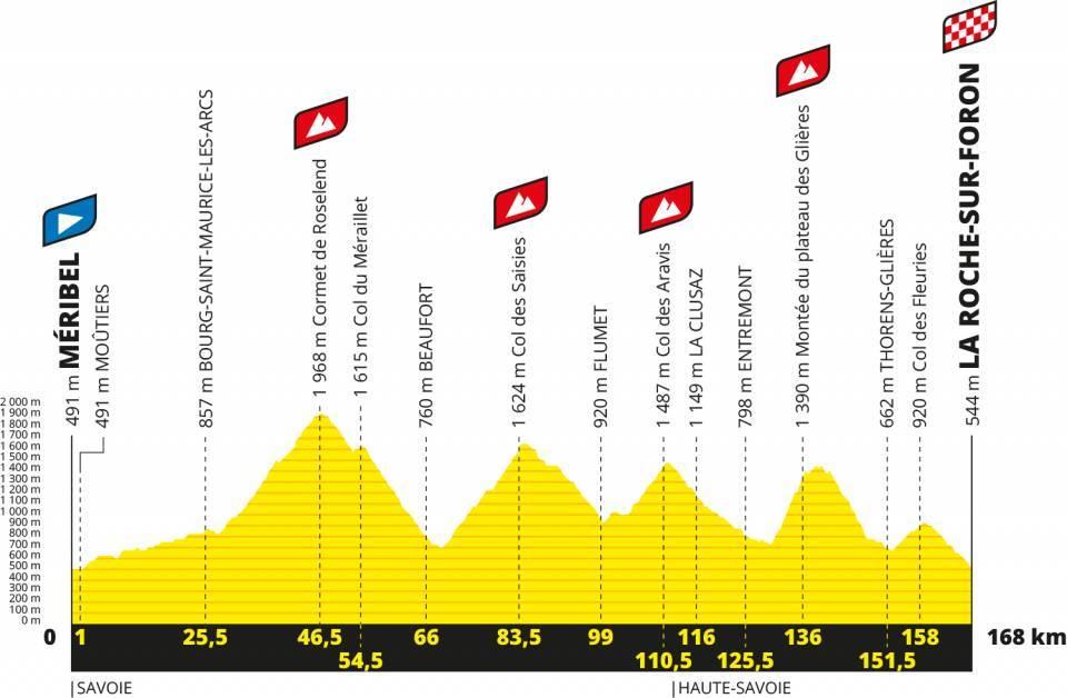 Perfil de la etapa 18 del tour de francia 2020