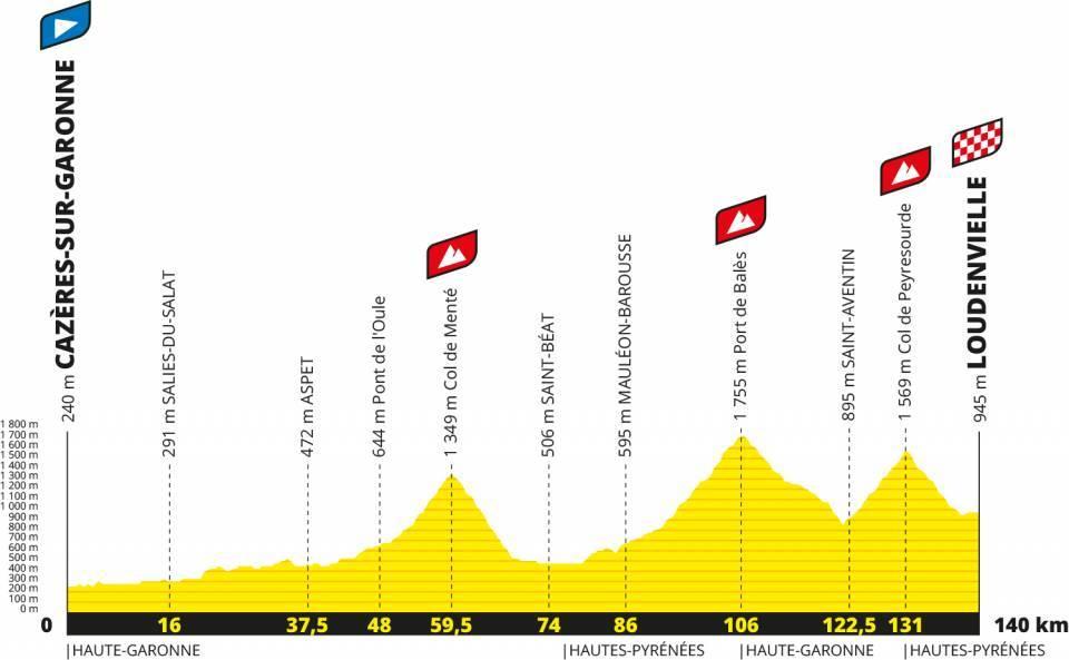 Perfil de la etapa 8 del tour de francia 2020