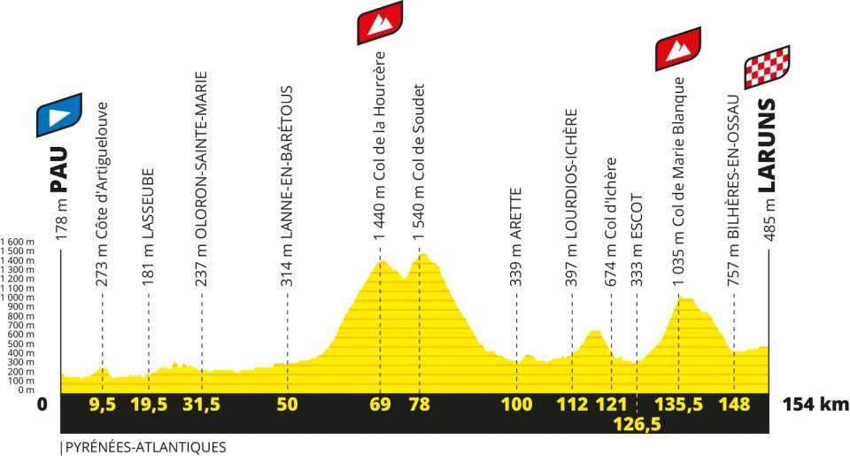Perfil de la etapa 9 del tour de francia 2020
