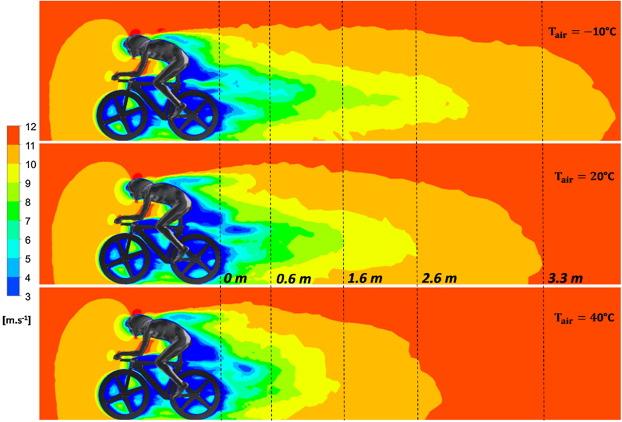 Los contornos de velocidad axial en el aire circundante alrededor del sistema de bicicleta / ciclista