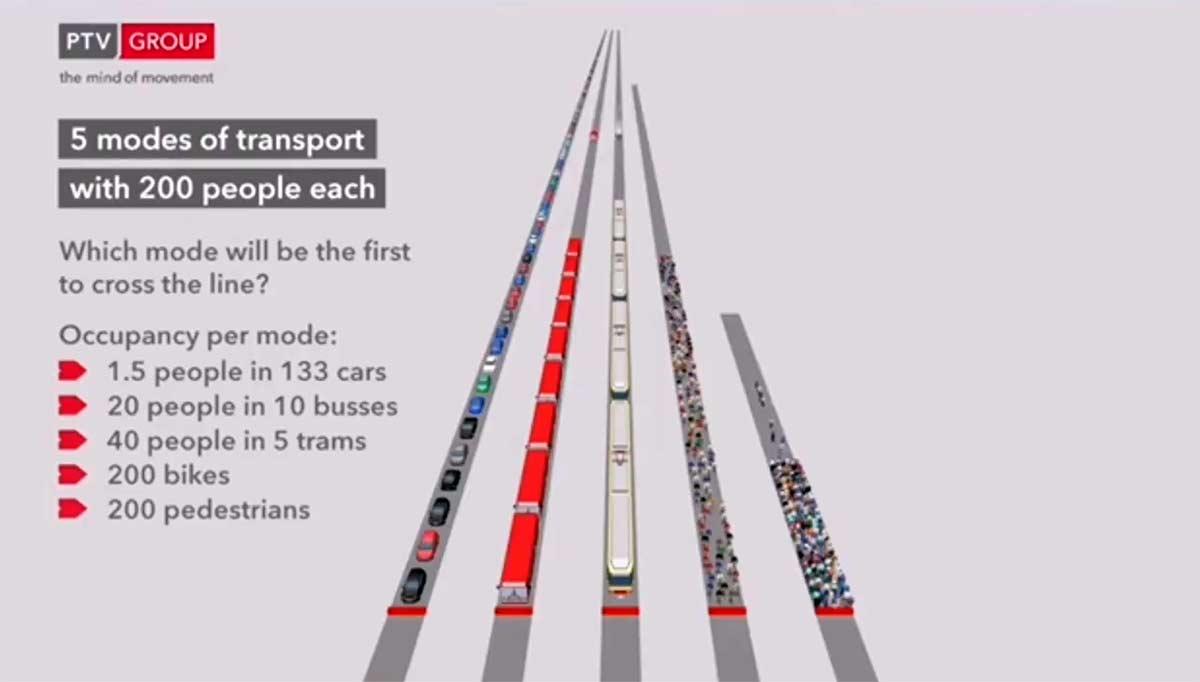 Vídeo: ¿200 personas desplazándose a pie, en coche, autobús o bicicleta? ¿Cuál es más eficaz?